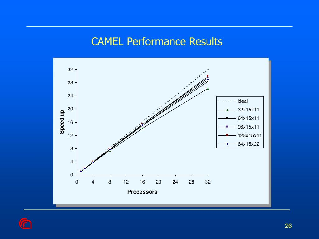 CAMEL Performance Results
