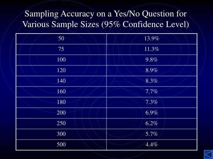 Sampling Accuracy on a Yes/No Question for Various Sample Sizes (95% Confidence Level)