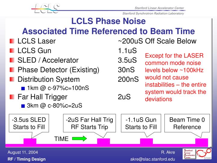 LCLS Phase Noise