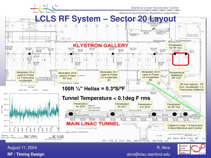 LCLS RF System – Sector 20 Layout