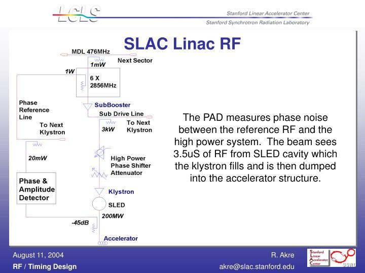 SLAC Linac RF
