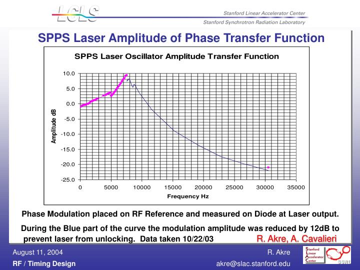 SPPS Laser Amplitude of Phase Transfer Function