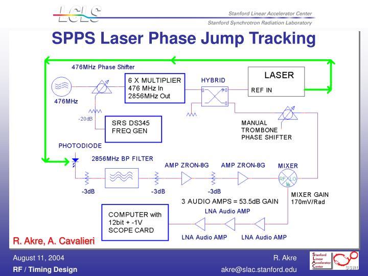 SPPS Laser Phase Jump Tracking