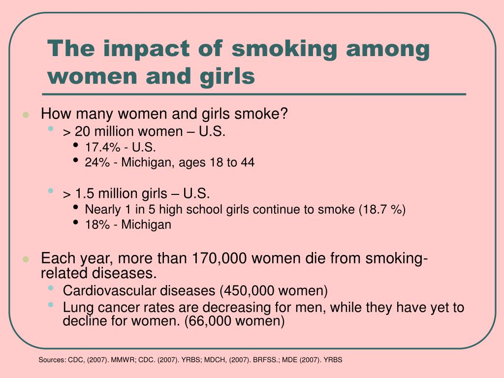 The impact of smoking among women and girls