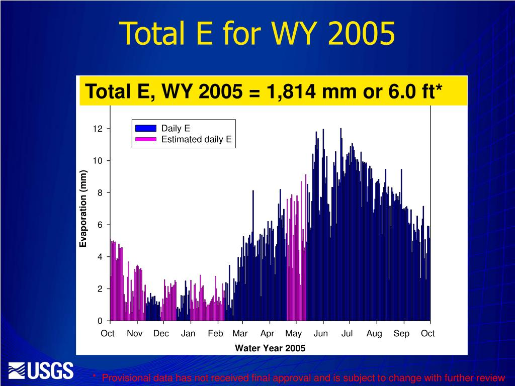 Total E for WY 2005