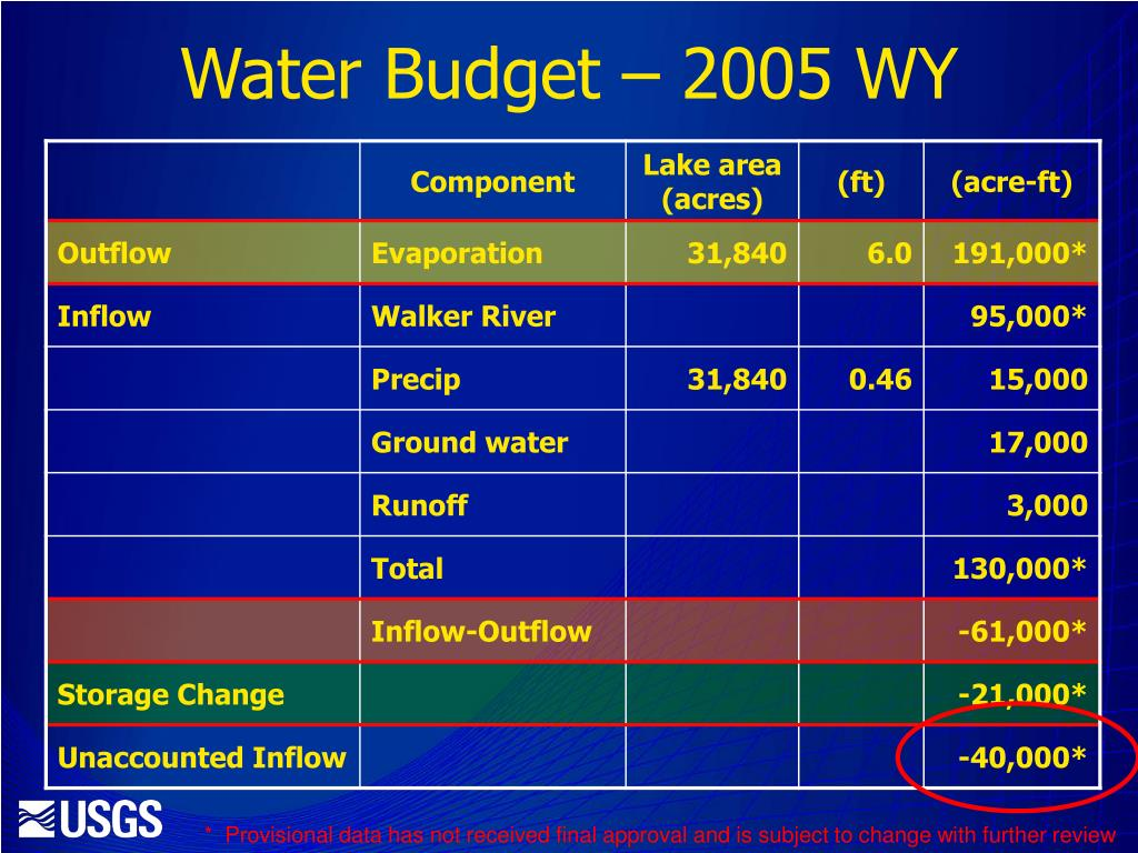 Water Budget – 2005 WY