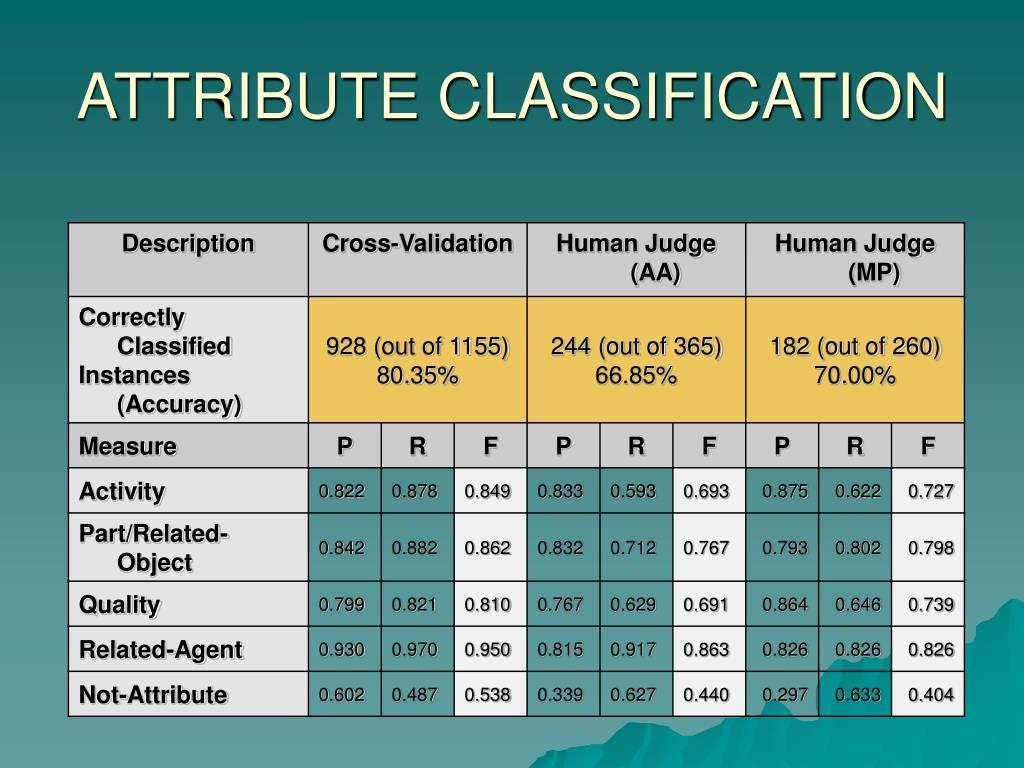 ATTRIBUTE CLASSIFICATION