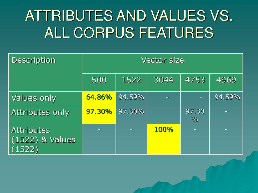 ATTRIBUTES AND VALUES VS. ALL CORPUS FEATURES