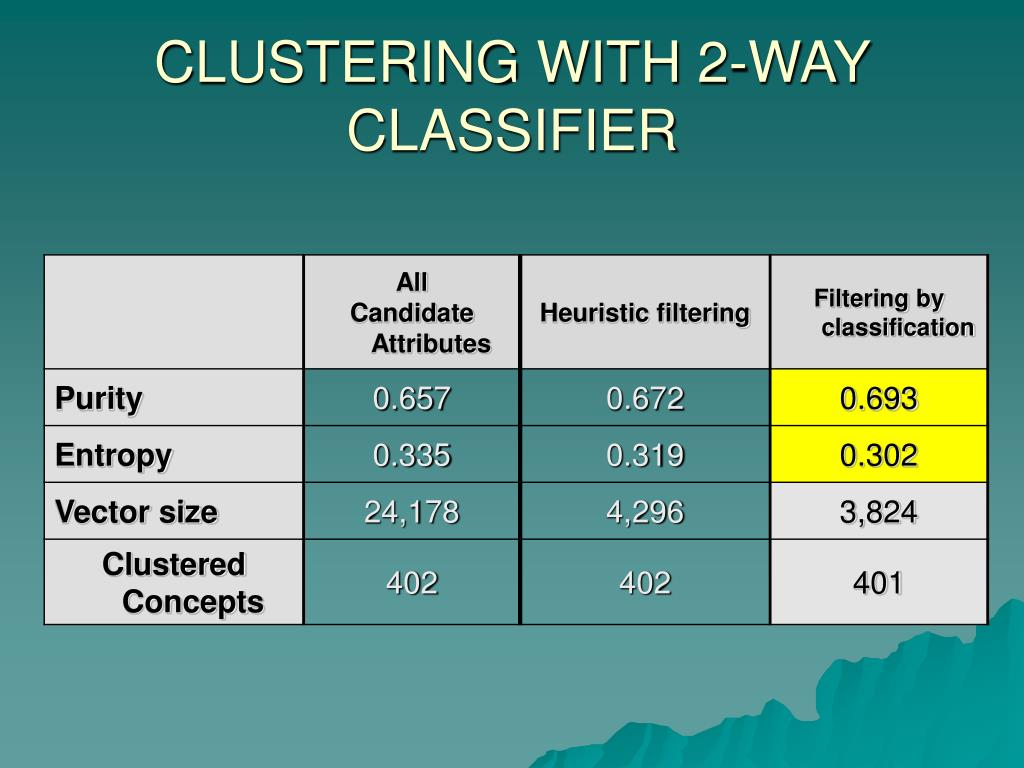 CLUSTERING WITH 2-WAY CLASSIFIER