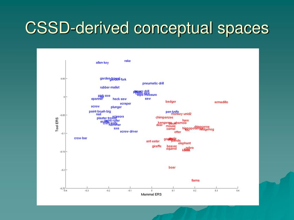 CSSD-derived conceptual spaces