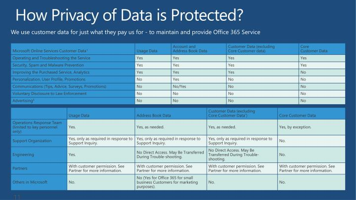 How Privacy of Data is Protected?