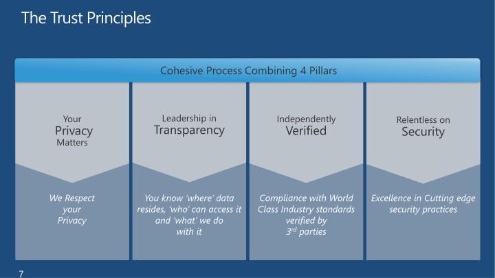 The Trust Principles