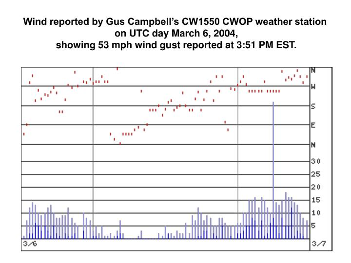 Wind reported by Gus Campbell's CW1550 CWOP weather station