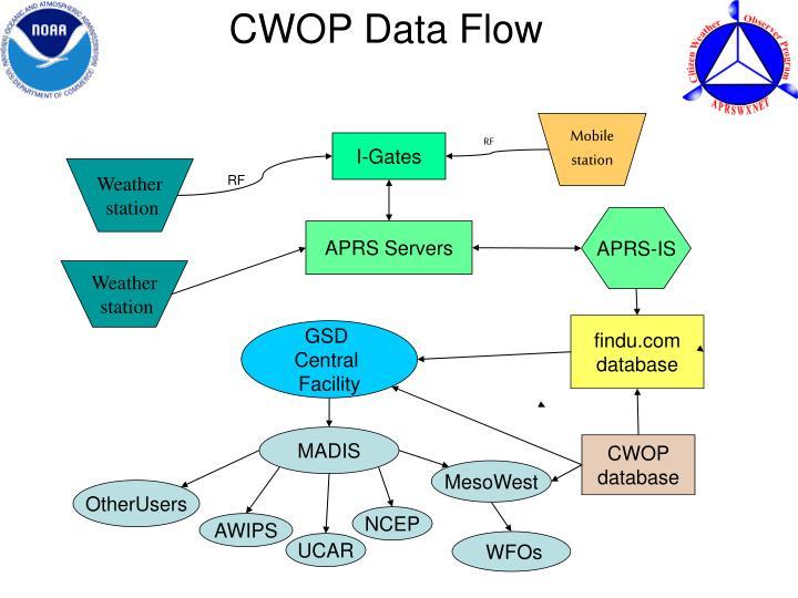 CWOP Data Flow