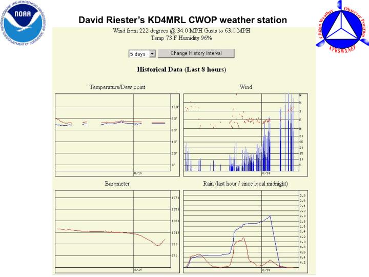 David Riester's KD4MRL CWOP weather station
