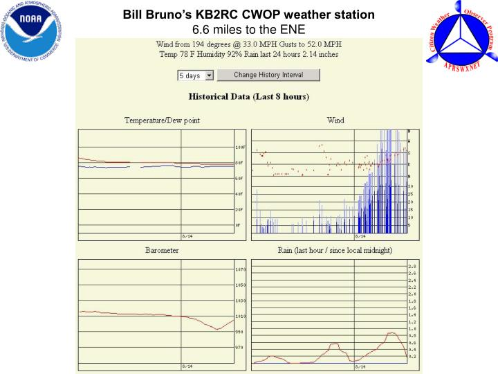 Bill Bruno's KB2RC CWOP weather station