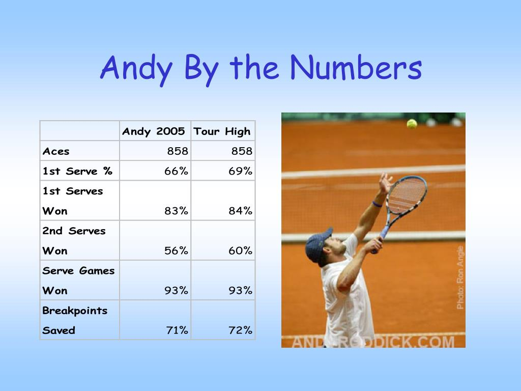 Andy By the Numbers