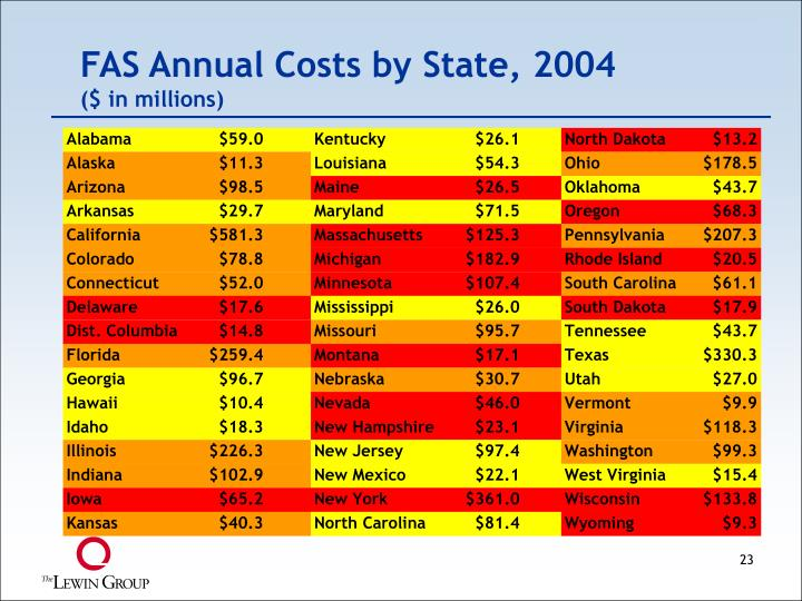 FAS Annual Costs by State, 2004