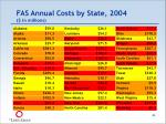 fas annual costs by state 2004 in millions