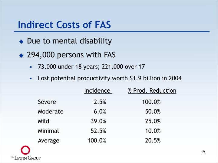 Indirect Costs of FAS