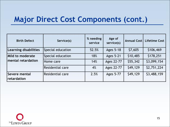 Major Direct Cost Components (cont.)
