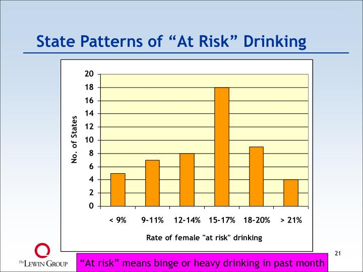 "State Patterns of ""At Risk"" Drinking"