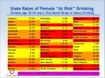 state rates of female at risk drinking females age 18 44 years past month binge or heavy drinking
