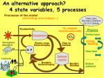 an alternative approach 4 state variables 5 processes