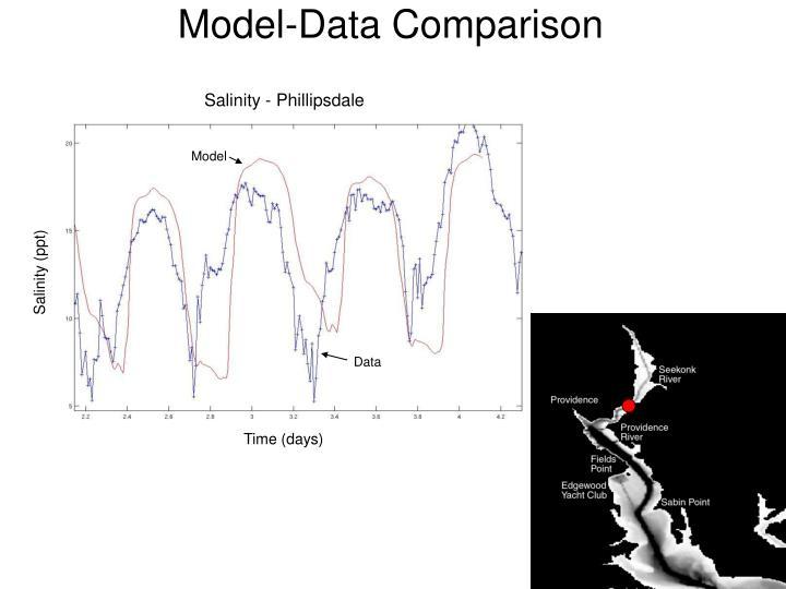 Model-Data Comparison
