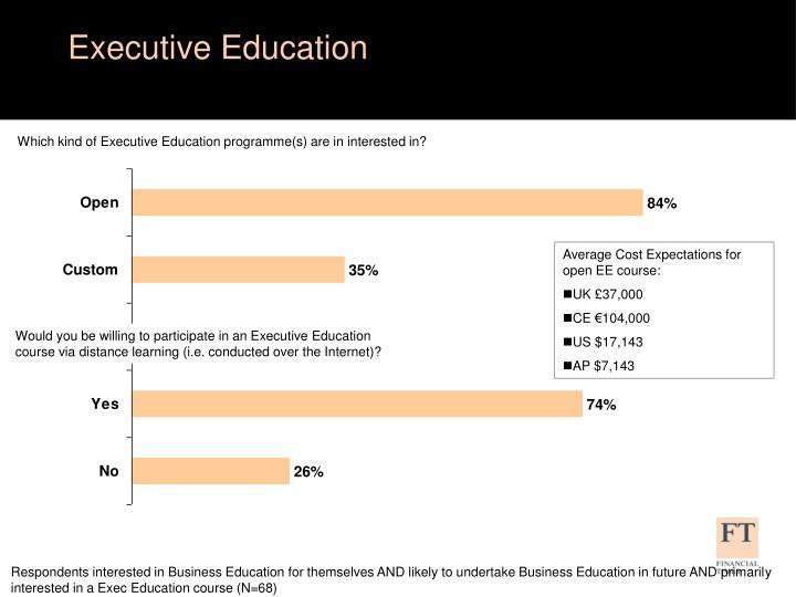 Executive Education