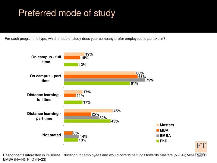 Preferred mode of study