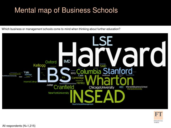 Mental map of Business Schools