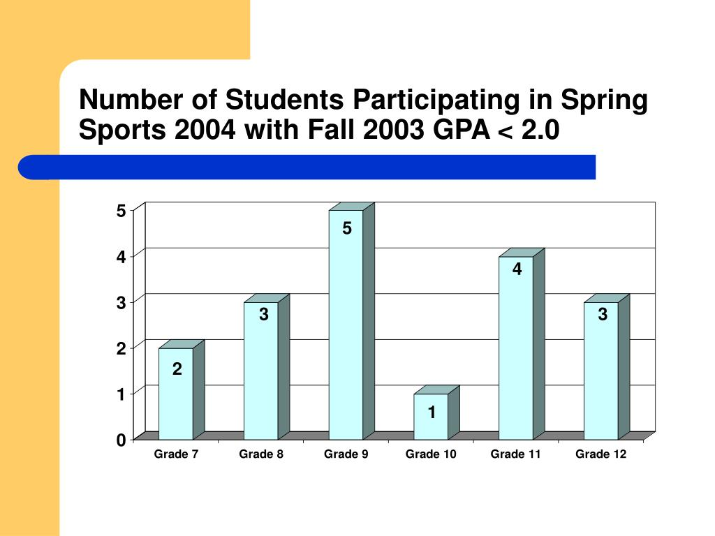 Number of Students Participating in Spring Sports 2004 with Fall 2003 GPA < 2.0