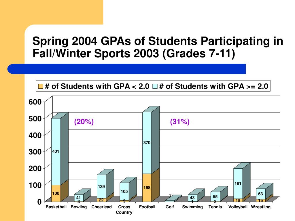 Spring 2004 GPAs of Students Participating in Fall/Winter Sports 2003 (Grades 7-11)