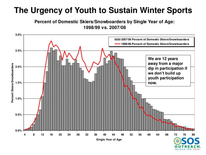 The Urgency of Youth to Sustain Winter Sports
