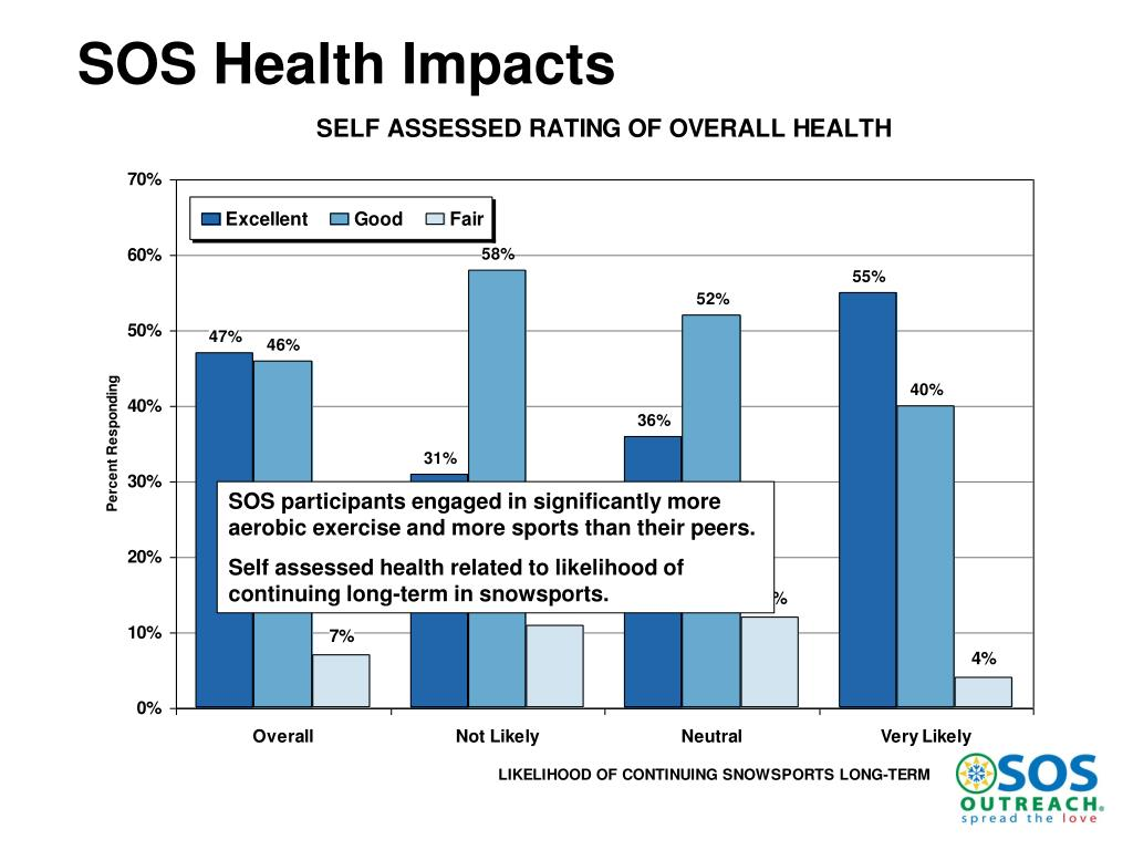SOS Health Impacts