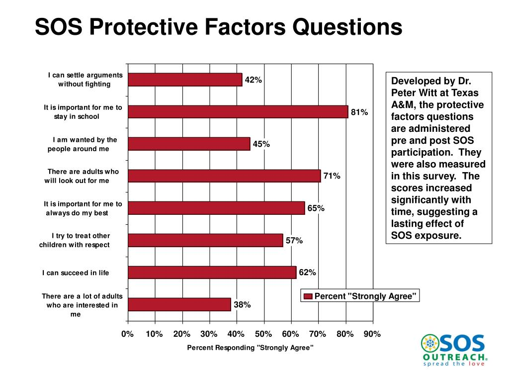 SOS Protective Factors Questions