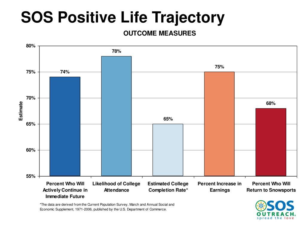 SOS Positive Life Trajectory