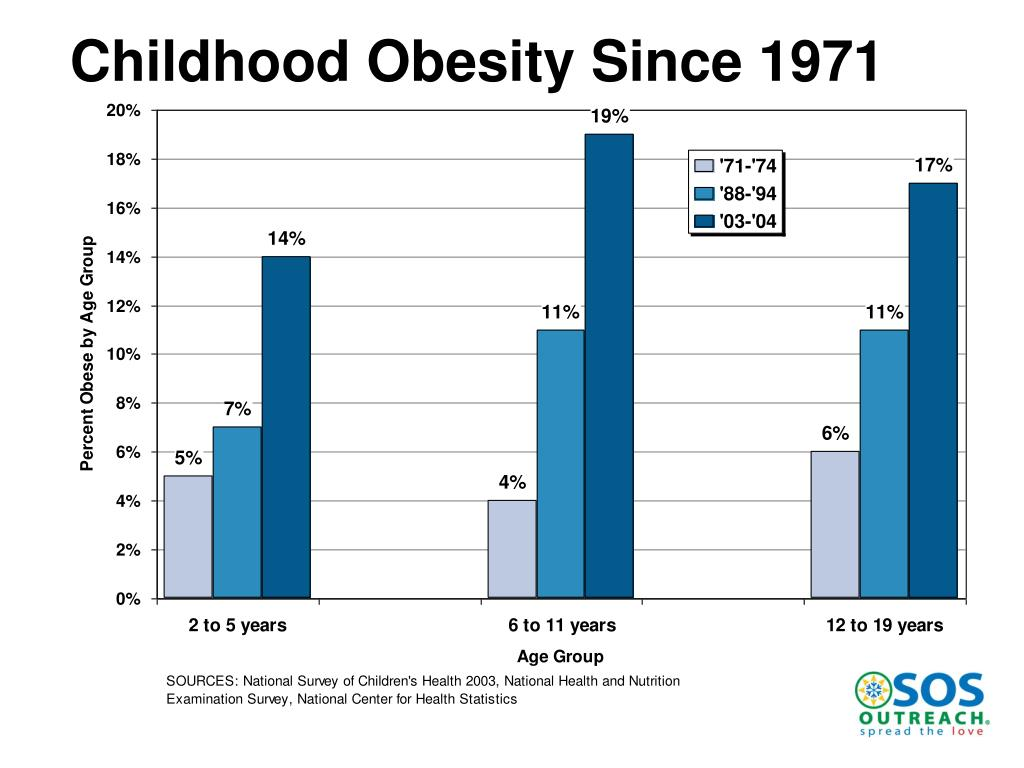 Childhood Obesity Since 1971