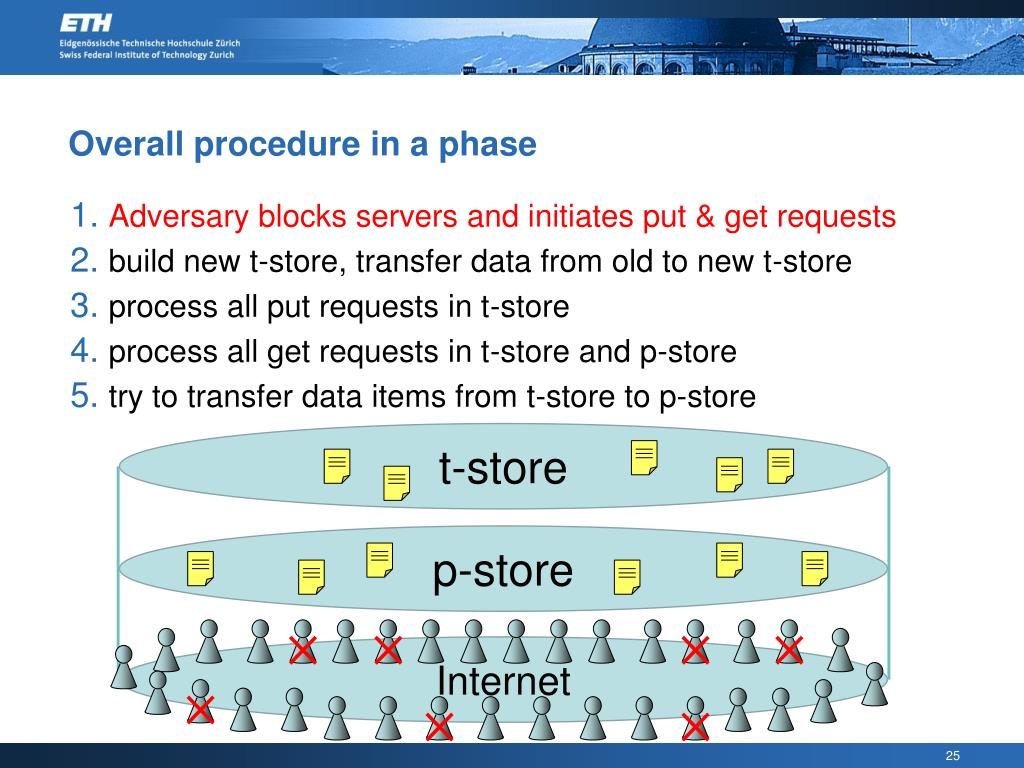 Overall procedure in a phase