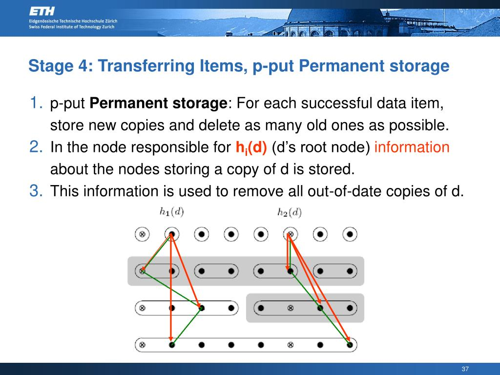 Stage 4: Transferring Items, p-put Permanent storage
