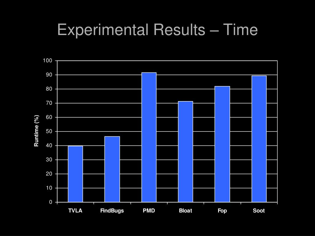 Experimental Results – Time