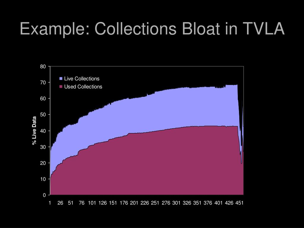 Example: Collections Bloat in TVLA