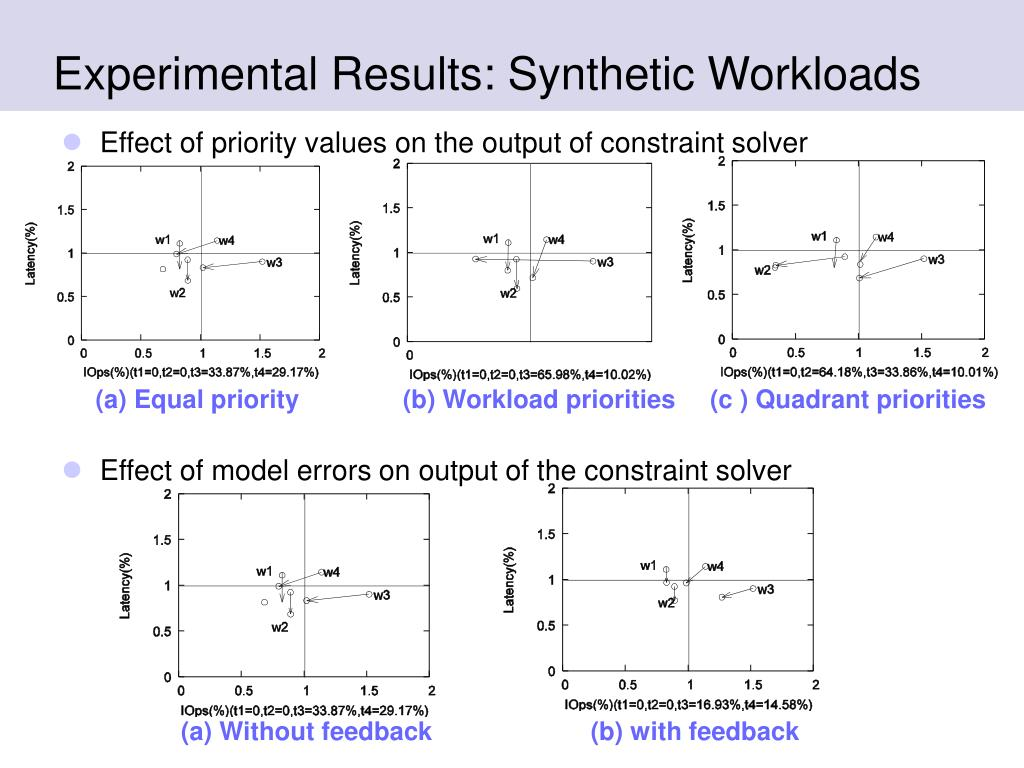 Experimental Results: Synthetic Workloads