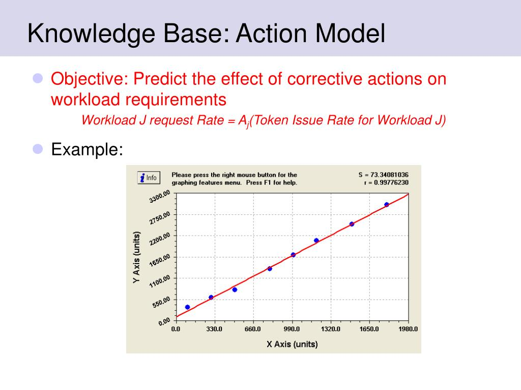Knowledge Base: Action Model