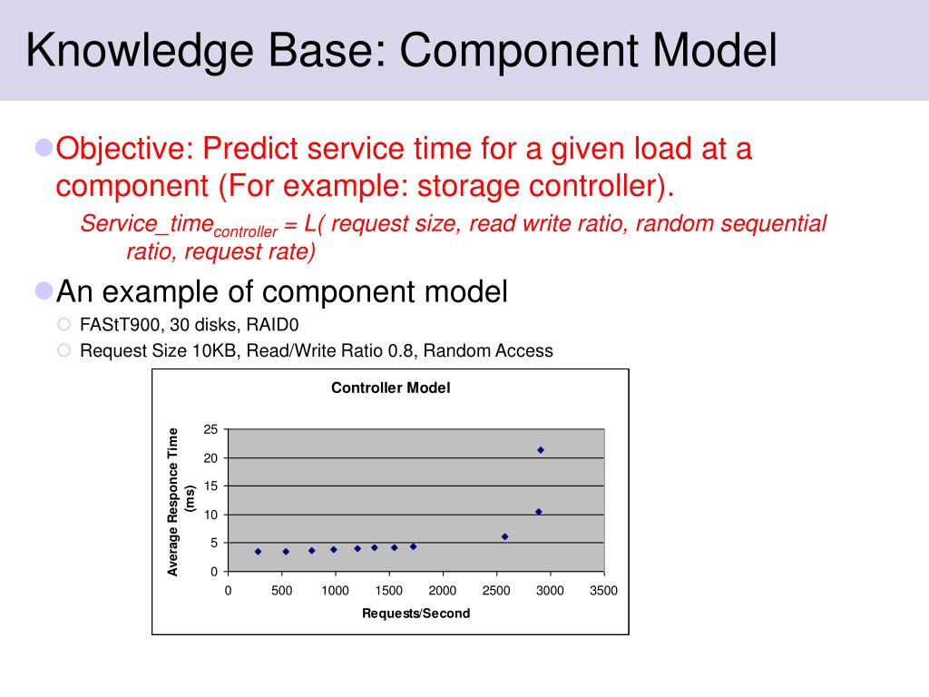 Knowledge Base: Component Model