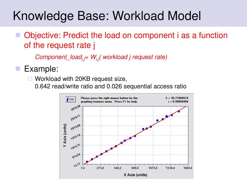 Knowledge Base: Workload Model