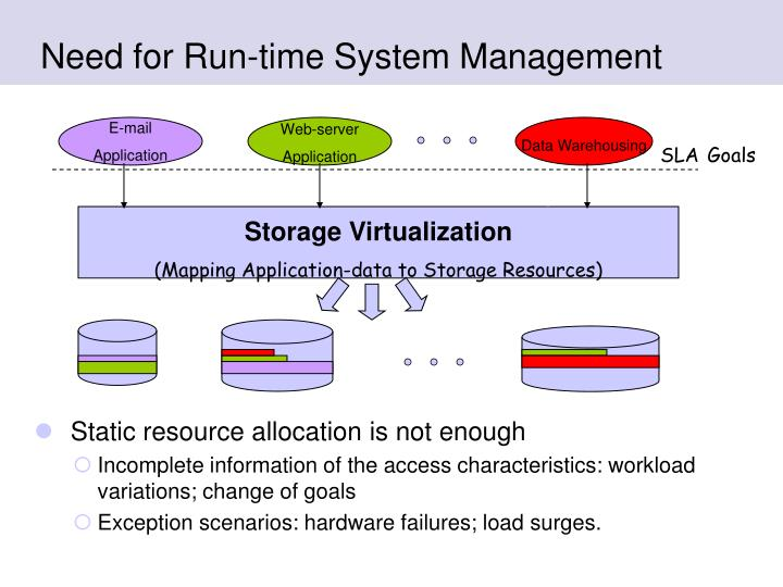 Need for run time system management
