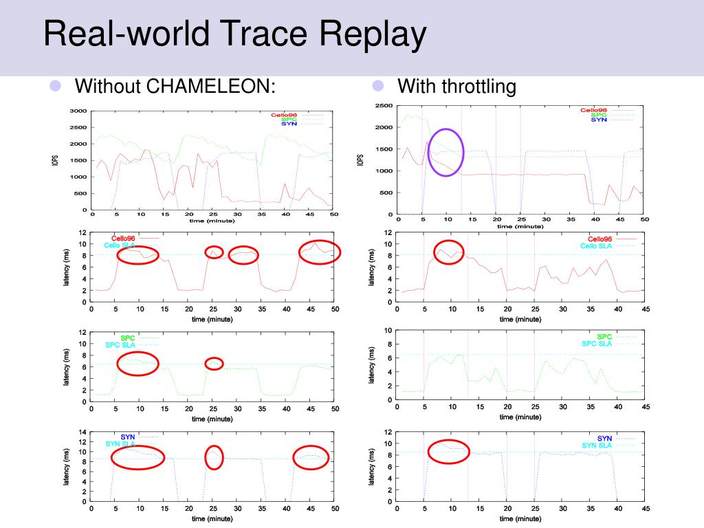 Real-world Trace Replay
