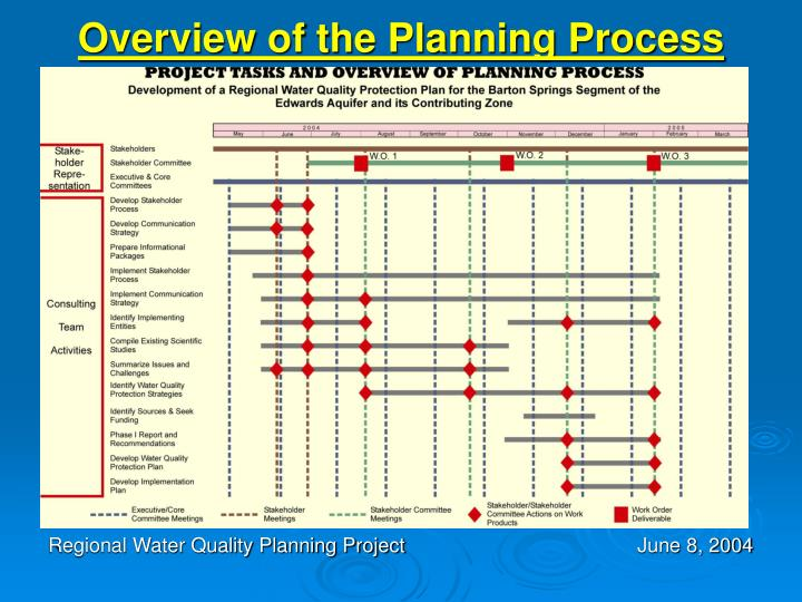 Overview of the Planning Process